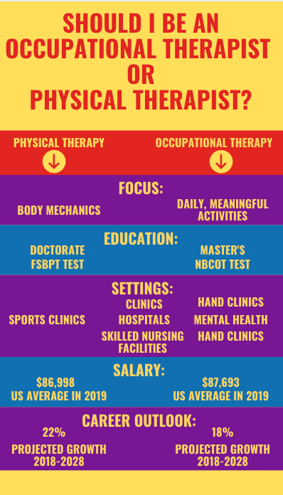 occupational therapy career vs physical therapy career